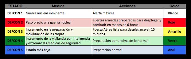 Estados DEFCON, para orientarnos. Fuente: elaboración propia