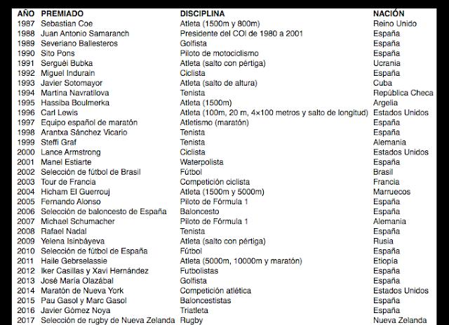 Premios Príncipe y Princesa de Asturias de los últimos 30 años. Elaboración propia.