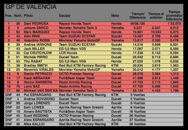 Tabla 1: Clasificación GP de Valencia Foto: MotoGP