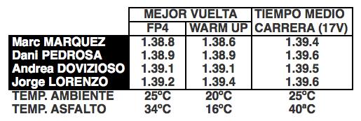 Las Ducati funcionan con cualquier temperatura de asfalto. Elaboración propia
