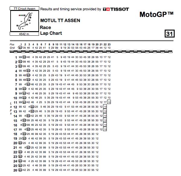 Las primeras posiciones variaron continuamente. Fuente: MotoGP